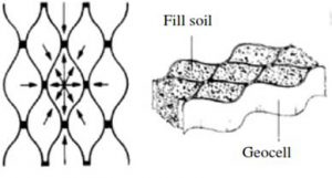 Geocell mekanisme pemasangan